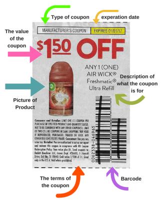 coupon-diagram